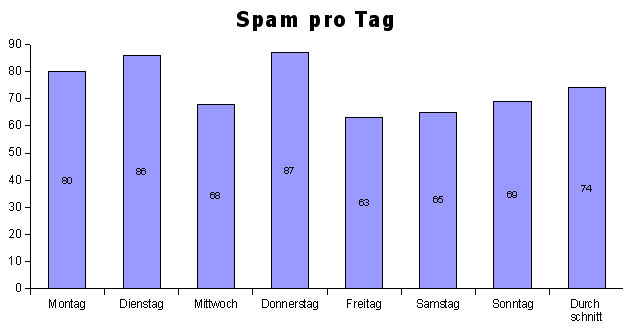 Spam pro Tag